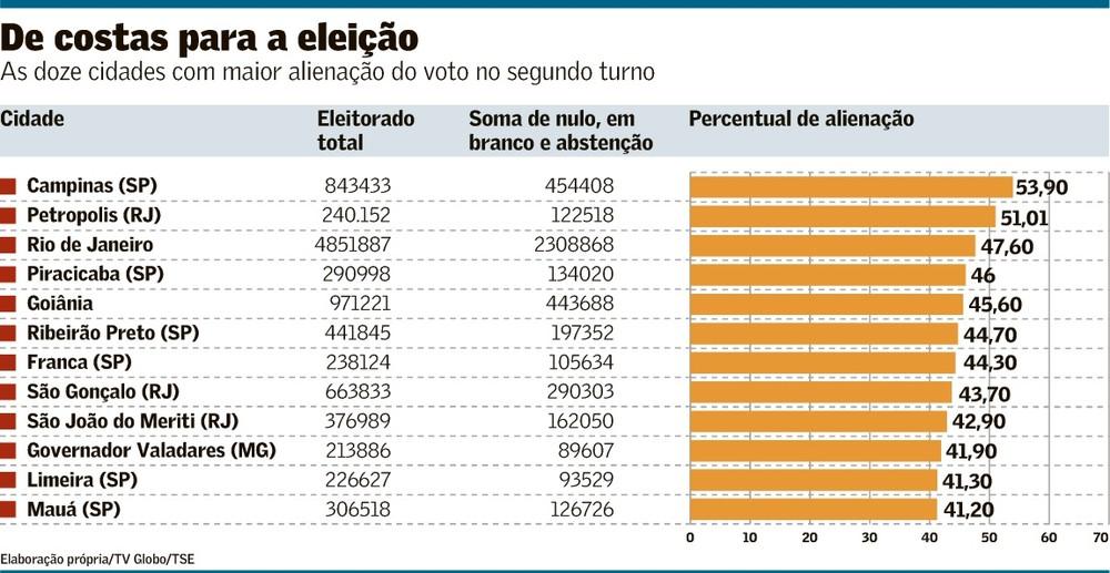 Taxa de eleitores que não escolhem candidato no 2º turno é recorde